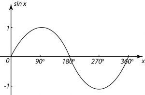 Trig Equations - National 5 Maths